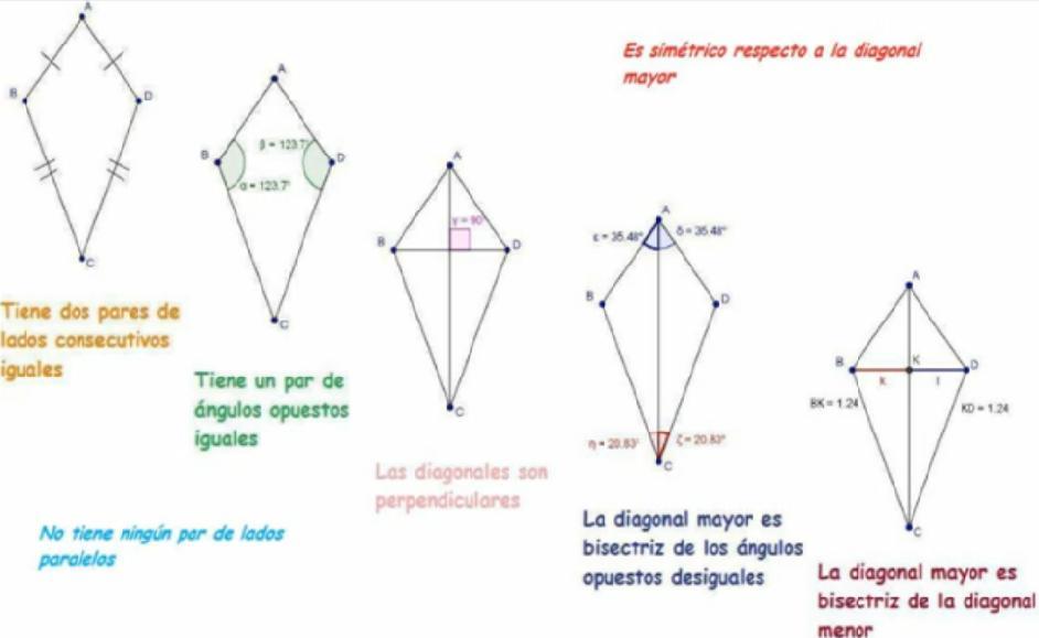 Trapezoide simétrico